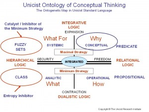 Conceptual Thinking