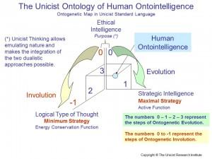 Human Ontointelligence