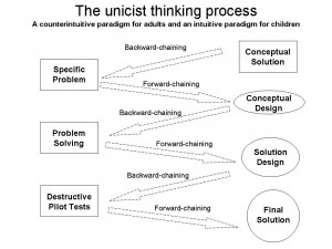 Thinking Process - Backward Chaining