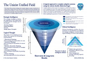 The Unicist Unified Field