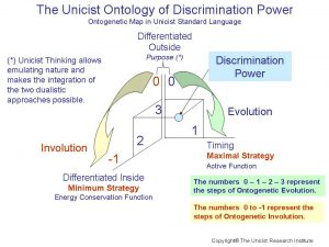 The Unicist Ontology of Discrimination Power