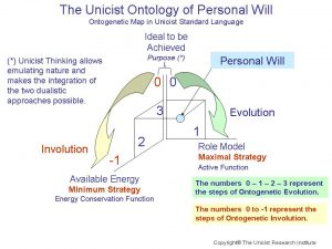 The Unicist Ontology of Personal Will