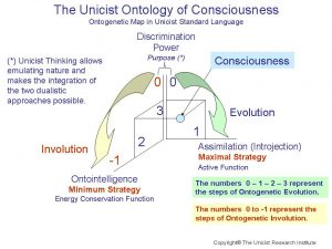 The Unicist Ontology of Consciousness
