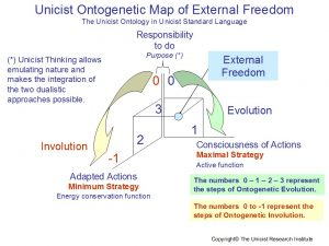 Unicist Ontology of External Freedom
