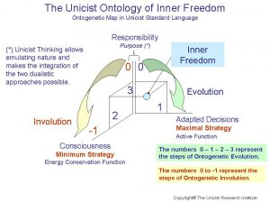 Unicist Ontology of Inner Freedom