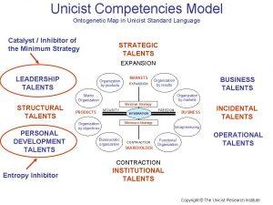 Unicist Competencies Model