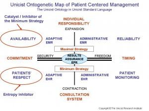 Patient Centered Management
