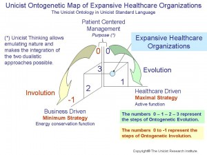 Unicist Ontogenetic Map of Expansive Healthcare Organizations