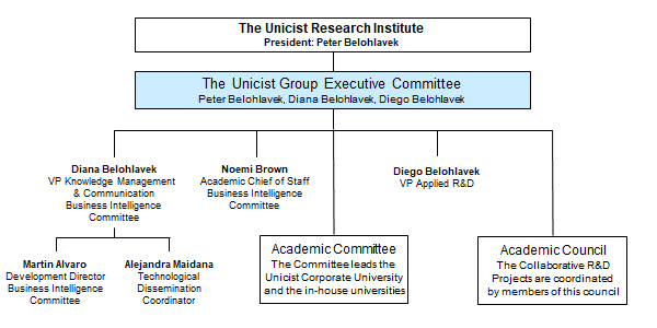 The Unicist Research Institue Organization