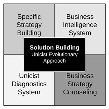 Strategy Clinics