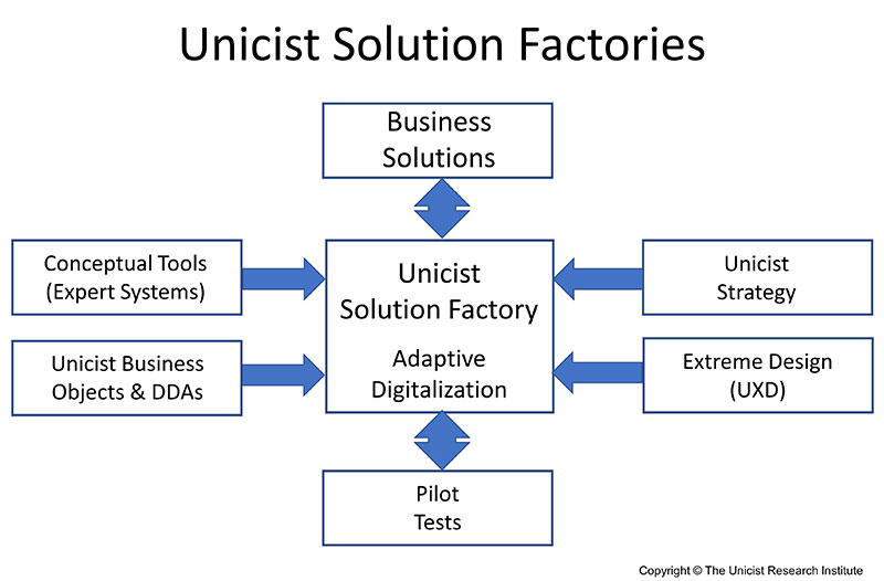 Unicist Solution Factories