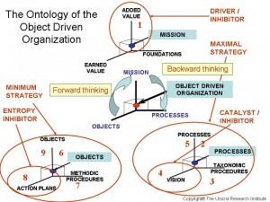 Unicist Object driven Organization