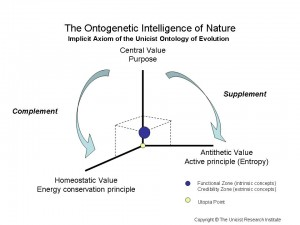 Unicist Ontogenetic Intelligence of Nature