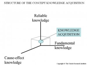 STRUCTURE OF THE CONCEPT KNOWLEDGE ACQUISITION