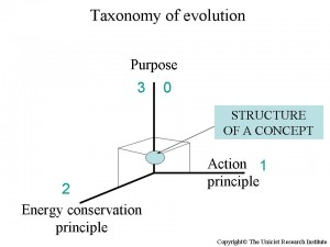 Taxonomy of Evolution