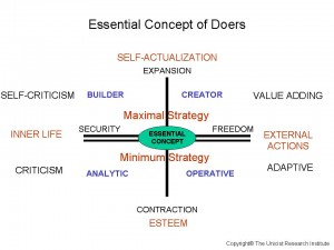 Doers Ethics – A Unicist Ecumenic approach