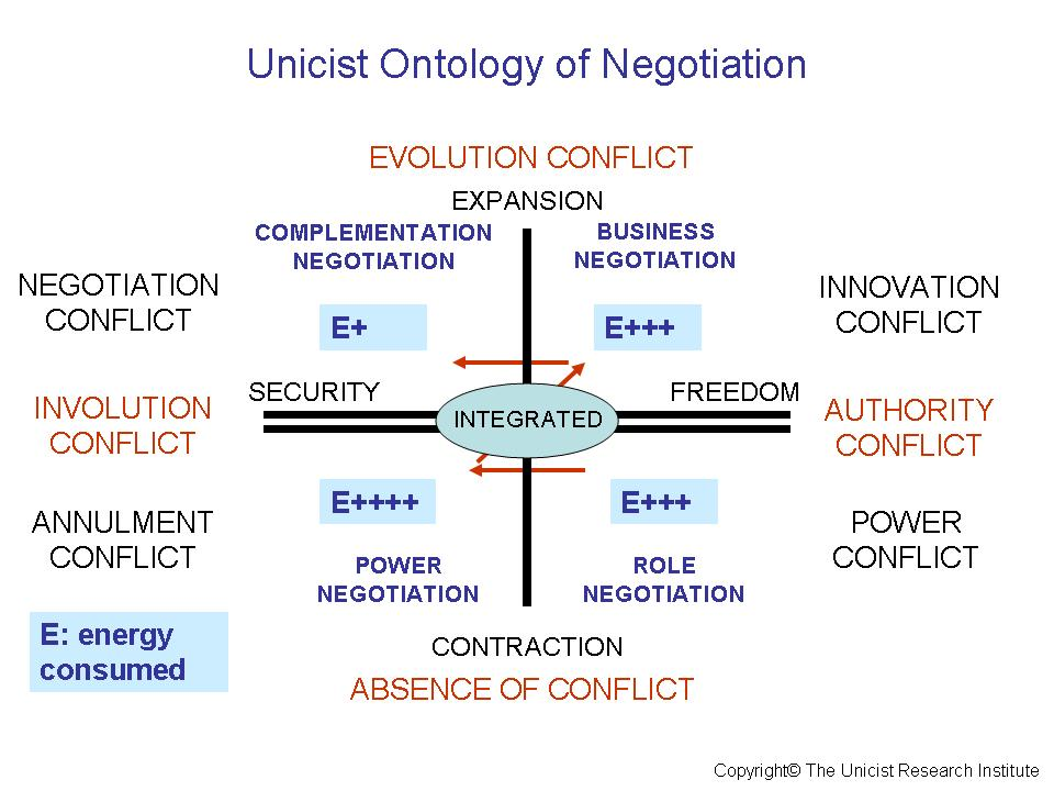 Negotiation strategy – Conceptual Thinking