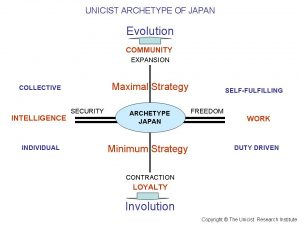 Unicist Archetype Japan