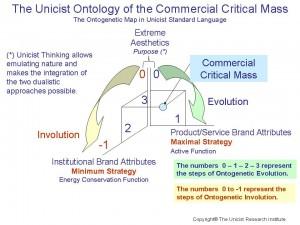 Commercial Critical Mass
