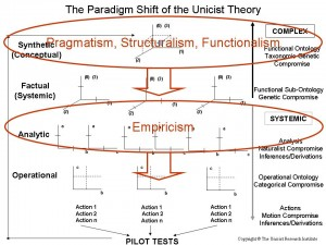 The paradigm shift of the Unicist Theory
