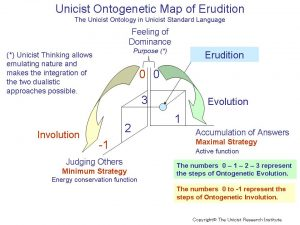 The Unicist Ontology of Erudition
