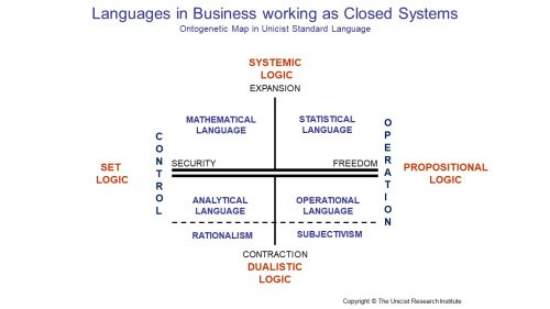 The Functionality of Languages in Business