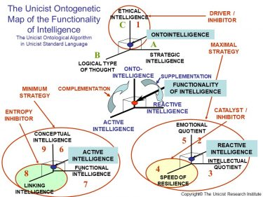Triadic Functionality of Intelligence