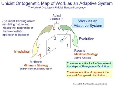 Human Intelligence: The Nature of Adaptive Systems for Work
