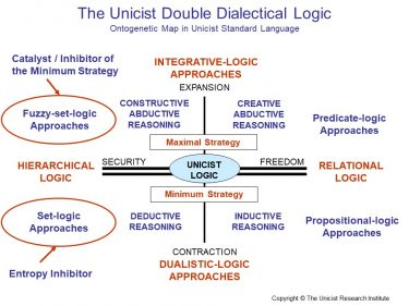 Unicist Double Dialectical Logic: A Universal Logic