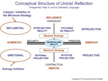 Conceptual Structure of Unicist Reflection