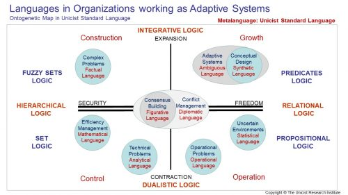 Languages as Adaptive Systems