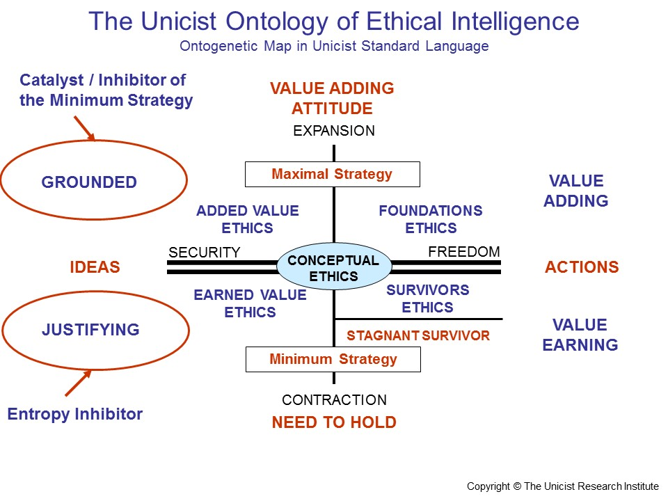 The Unicist Ontology of Ethical Intelligence