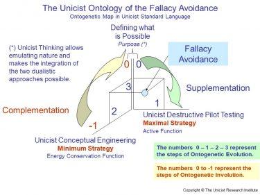 Fallacy Avoidance