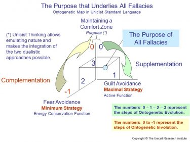 Discovery of the Ontogenesis and Functionality of Human Fallacies