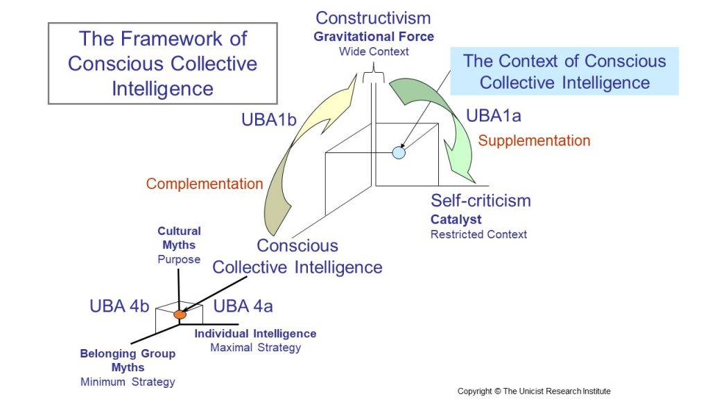 The framework of conscious collective intelligence