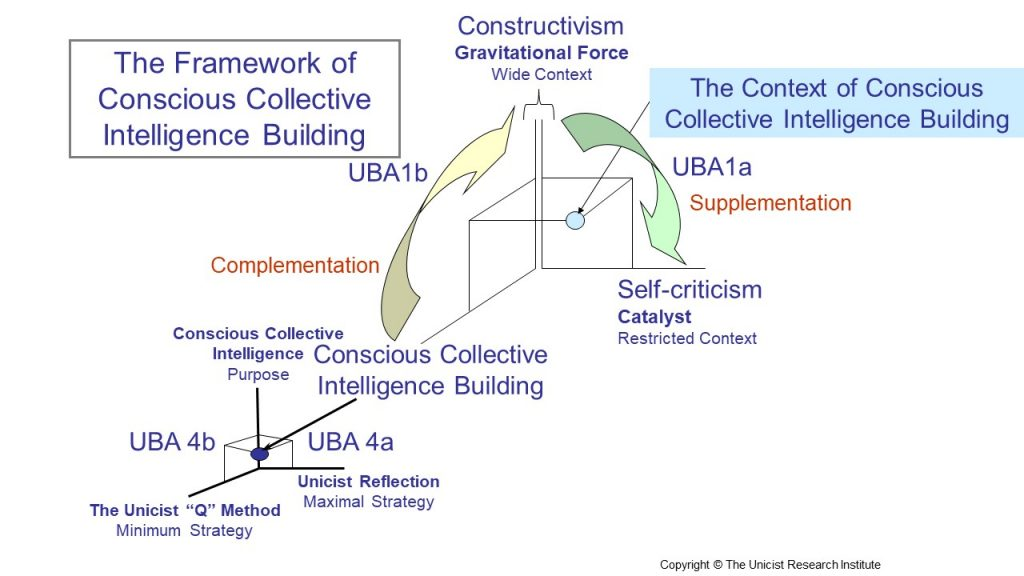 The framework of conscious collective intelligence building