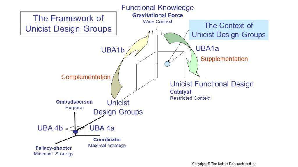 Framework of unicist design groups