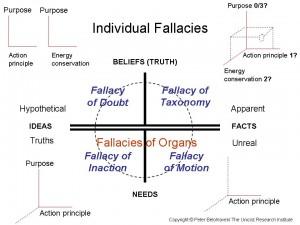 Fallacies of Organs