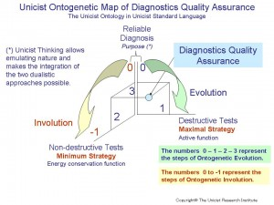 Diagnostics Quality Assurance