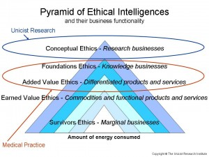 Pyramid of Ethical Intelligence