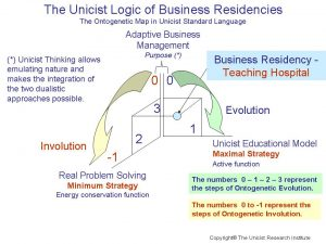Business Residencies