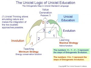 Unicist Education