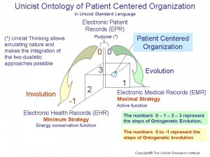 Unicist Patient Centered Organization