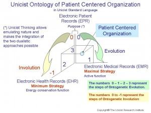 Unicist Patient Centered Organization