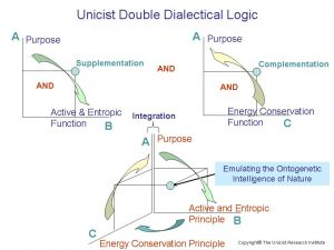 Unicist Double Dialectical Logic