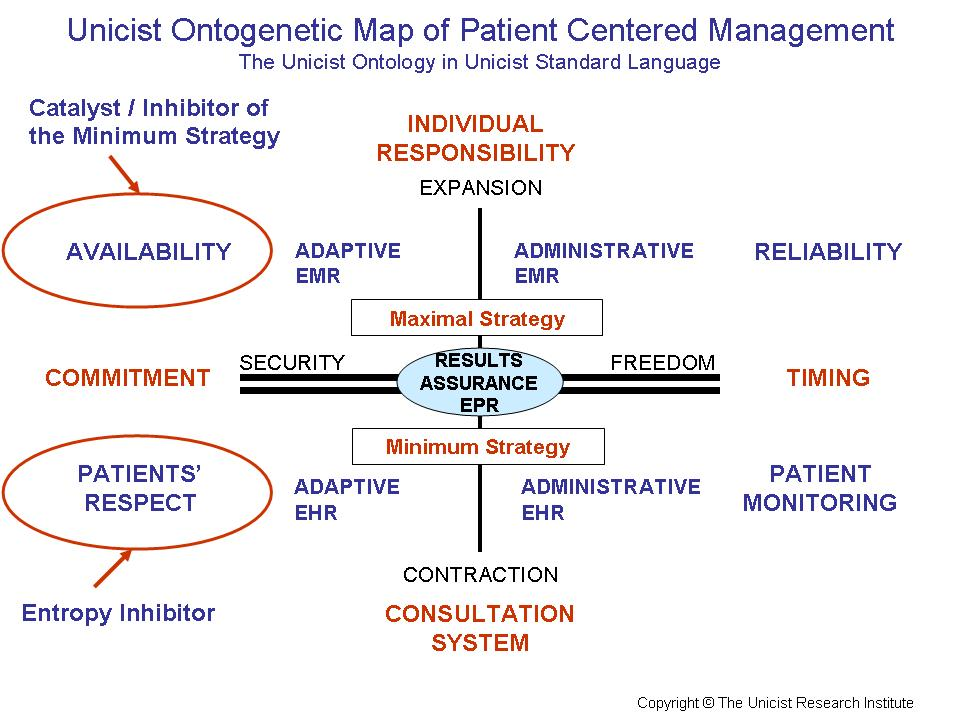 change management in healthcare Healthcare systems & services  some of these same digital tools and techniques can be applied with great effectiveness to change-management techniques within an .