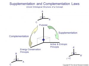 Supplementation and Complementation Laws