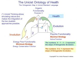 Unicist Ontology of Health