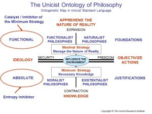 Unicist Ontology of Philosophy1