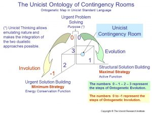 Unicist Contingency Rooms